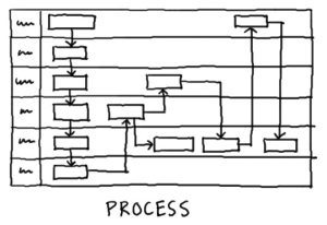 Imagen proceso