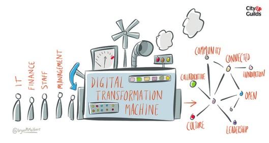Máquina de transformación digital