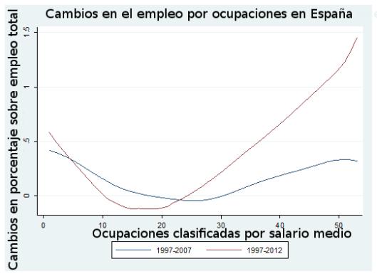 cambiosempleoporocupacionesespana